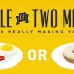 Infographic | What Makes You Fat? Tale of Two Meals